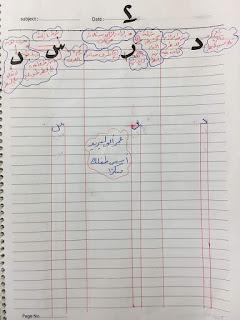 كيفية كتابة الحروف بطريقة صحيحة للأطفال وقواعد خط النسخ حرف سين و حرف راء و حرف دال