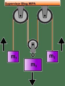 Penerapan hukum newton pada gerak 3 benda yang dihubungkan 3 sistem katrol (katrol tetap dan katrol bebas)