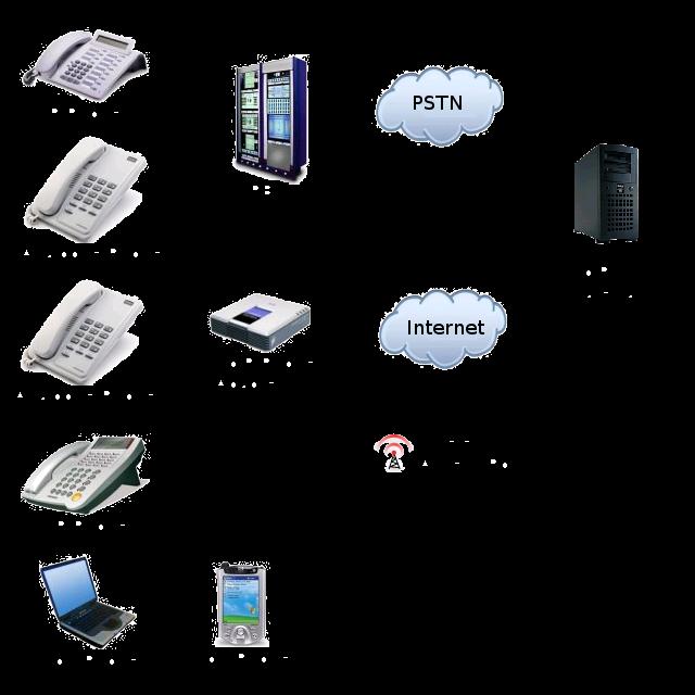 Macam Macam Server VOIP - Computer Enginering