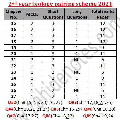 2nd year biology paper scheme 2021