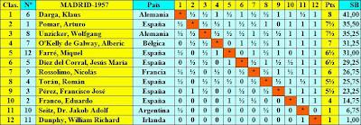 Cuadro de clasificación según puntuación final del II Torneo Internacional de Ajedrez Madrid 1957