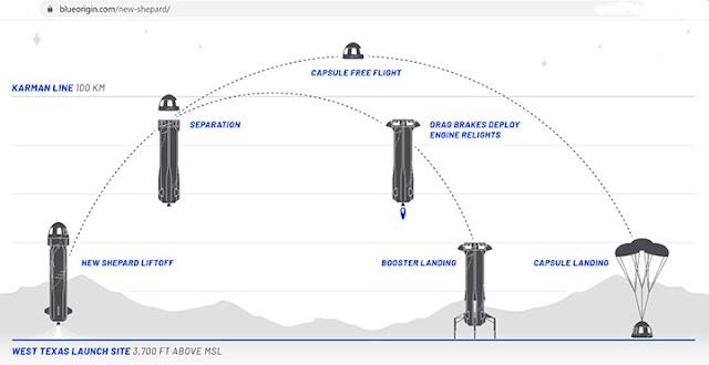 Blue Origin concept for New Shepard reusable system (Source: www.blueorigin.com)