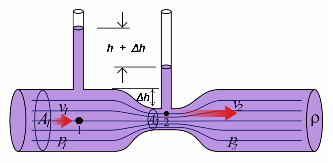 report on air flow rig and bernoullis Ce 321 introduction to fluid mechanics fall 2009 laboratory 3: the bernoulli equation  of air with the pump on and the flow control valve closed, the top of the .