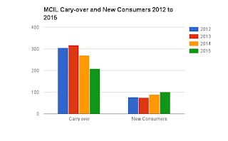 Looking back at the past 704 reports shows that MCIL has progressively improved the number of consumers closed with completed goals.
