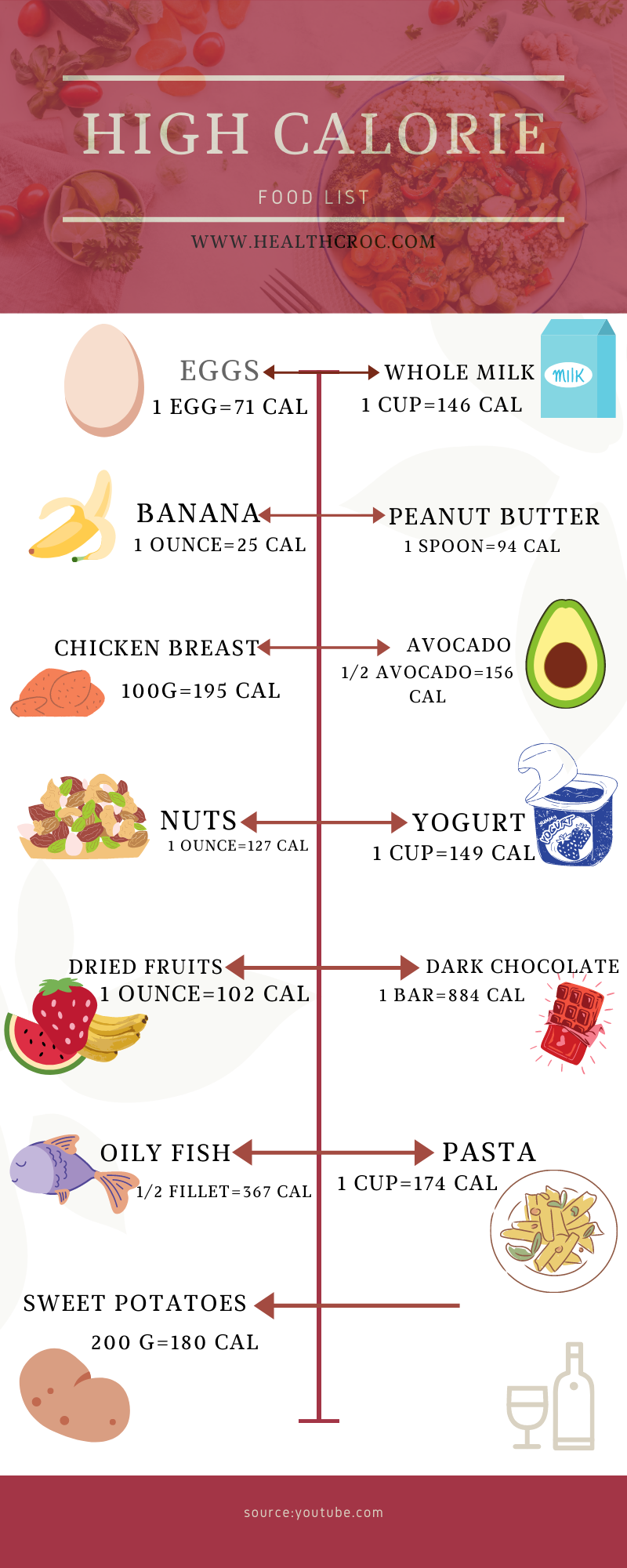 high calories food for weightgain