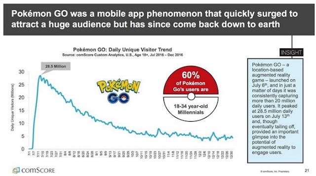 Pokémon GO Perde 80% dos jogadores O QUE ACONTECEU COM POKÉMON GO