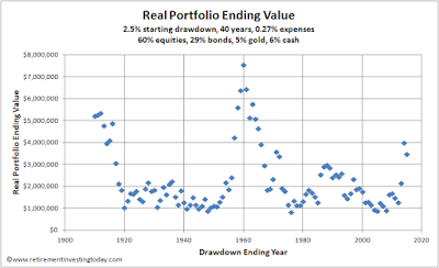 Real portfolio ending value