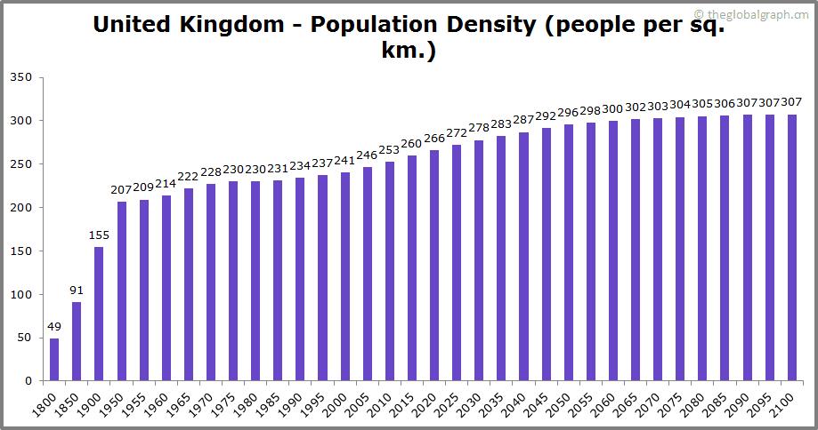 United Kingdom  Population Density (people per sq. km.)