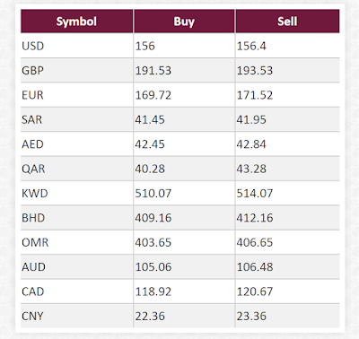 Today New Currency Rates and Open Market Currency Rates