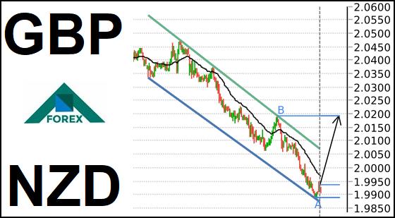 تحليل زوج GBP/NZD صاعد على المدى القصير