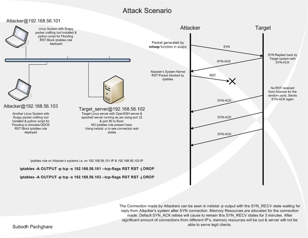 SYN Attack scenario