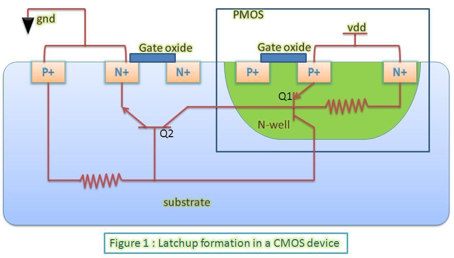 CMOS Power Amplifier