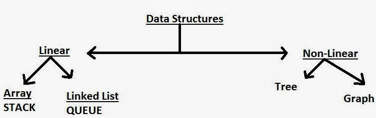 Classification of Data Structure in Computer programming