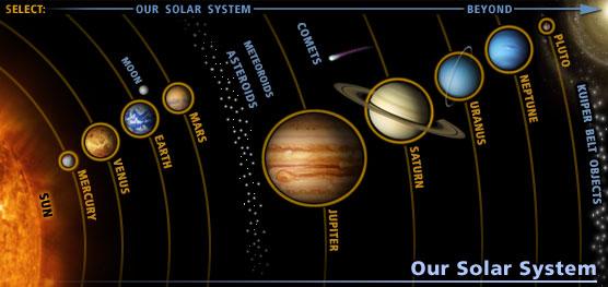 Sistema Planetario Solar en inglés