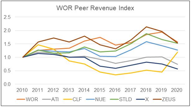WOR Peer revenue index