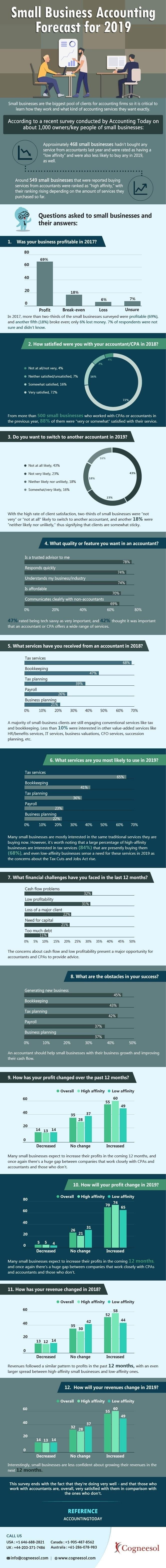 2019 Small Business Accounts forecast #infographic