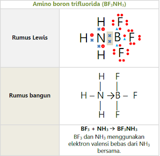 Ikatan Kovalen Koordinat BF3NH3