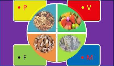 सुबह का PVMF नाश्ता क्या है? | What is PVMF Morning Breakfast?