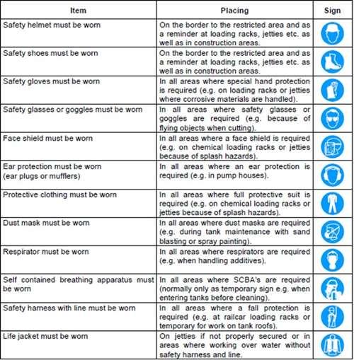 Workplace Signposting - Mandatory Signs