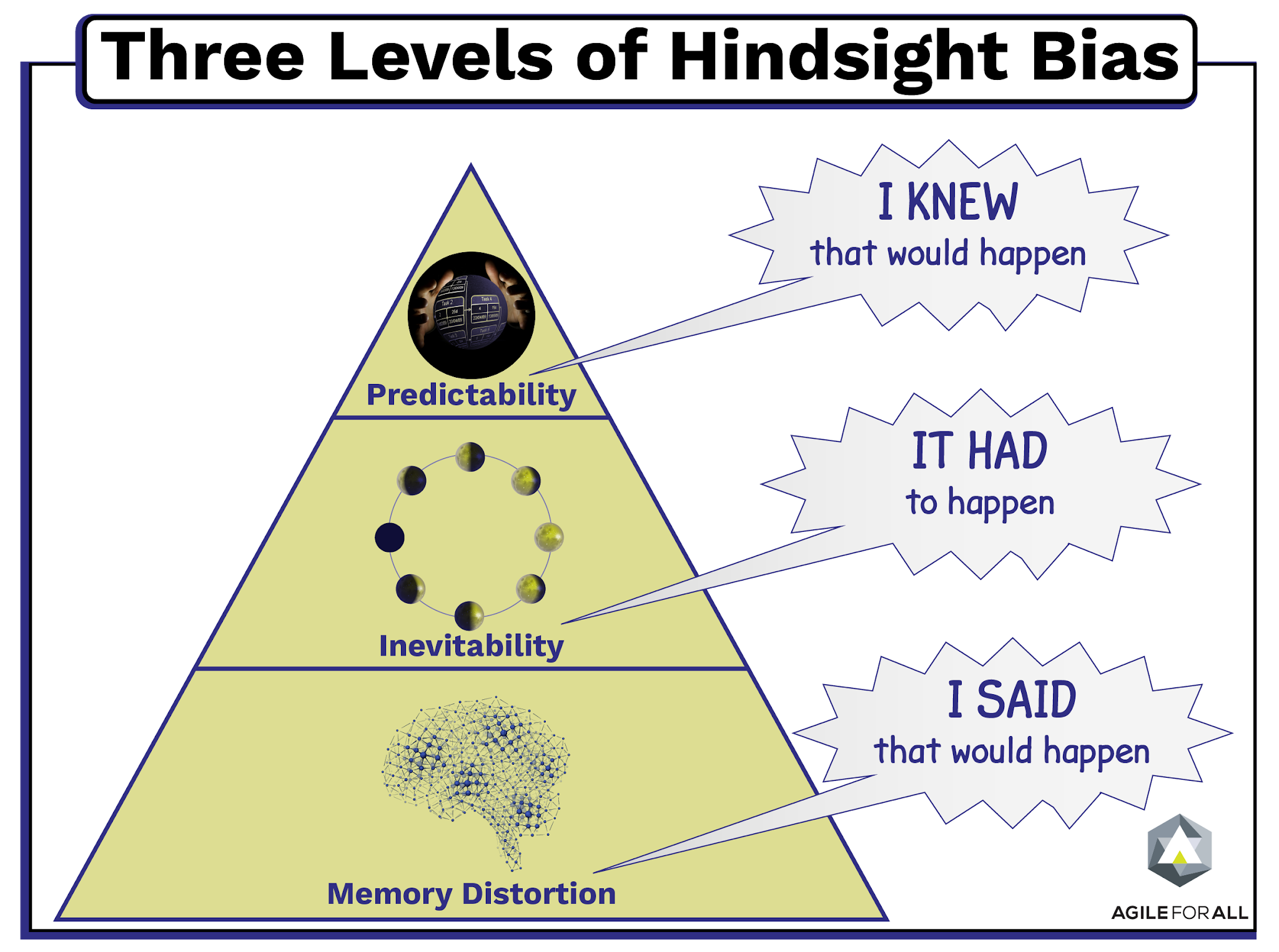 Hindsight bias is defined as the tendency to believe after learning an outcome that one knew it all along and such an outcome was inevitable. BY AYUSH