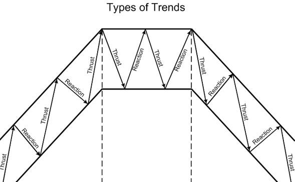 Cara menentukan trend harian forex