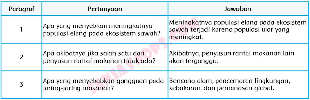 kunci jawaban tema 5 kelas 5 halaman 108