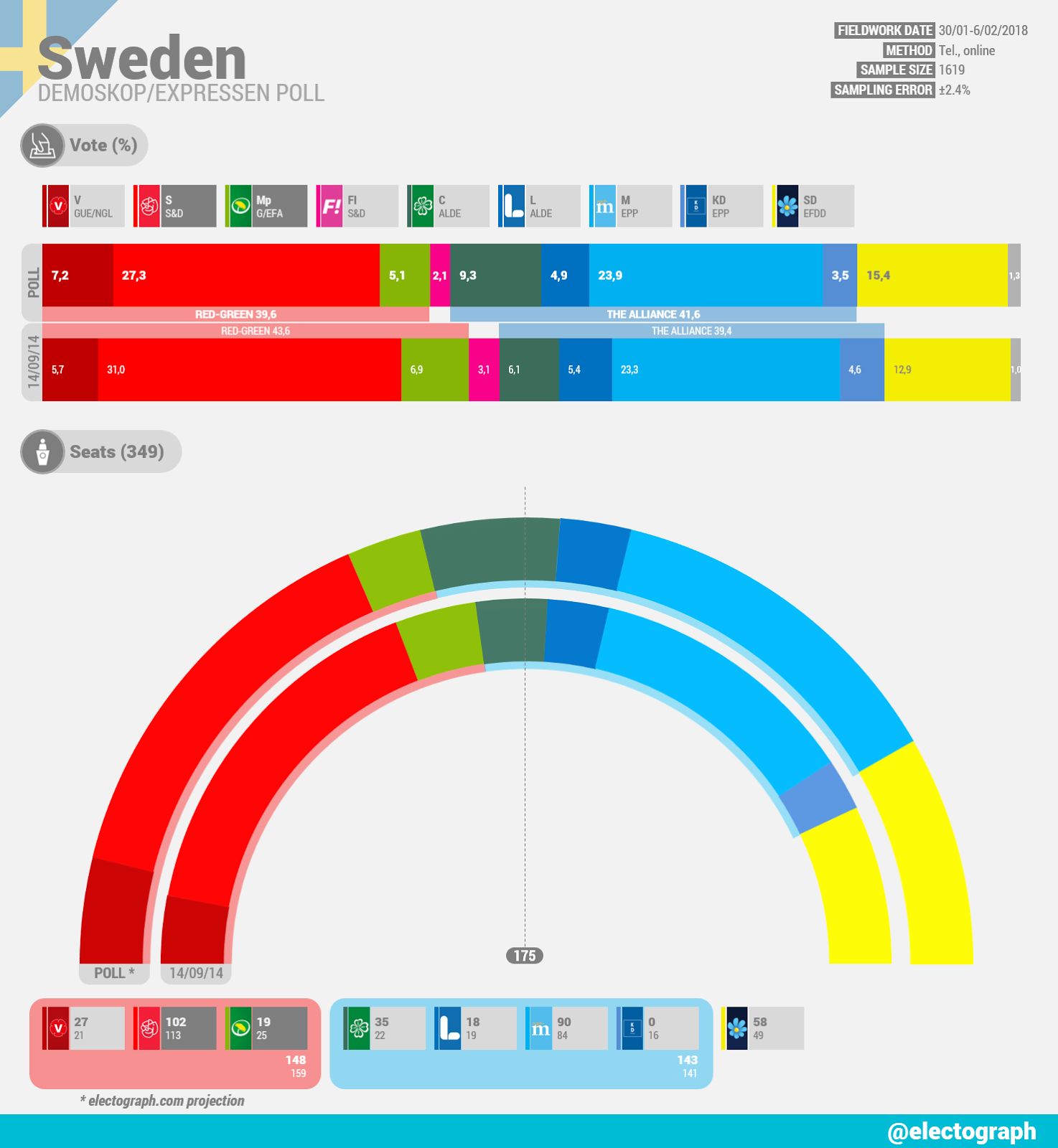 SWEDEN Demoskop poll chart for Expressen, February 2018