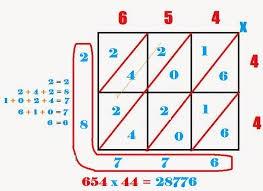 Perkalian Diagonal