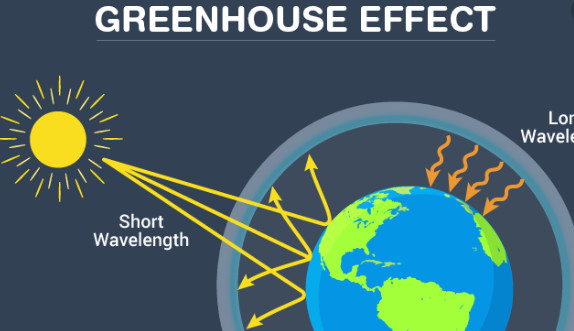 Greenhouse effect: What is it, Explanation, causes and consequences
