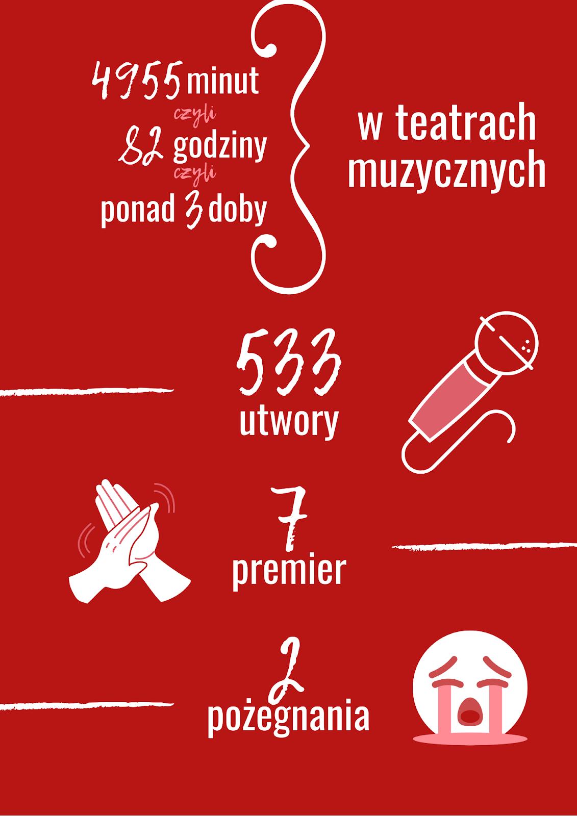 co w musicalach infografika
