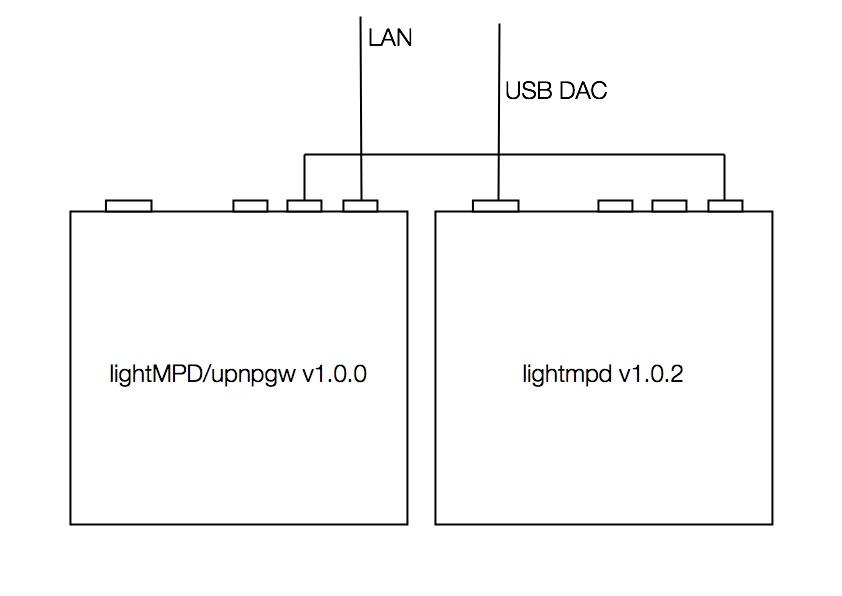 apu** 2台を使った lightMPD/upnpgw(アダプターモード)の設定です。 アップサンプリングや DSD 関連の設定は一切行っていない \u0026quot;素\u0026quot; の状態です。