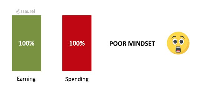 إنفاقِ كلِّ الأموال