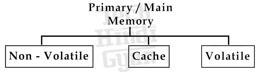 Types of Primary Memory or Main Memory