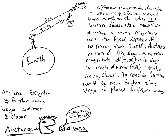 P-dog's blog: boring but important: Astronomy midterm