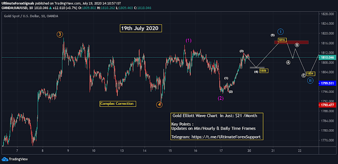 Gold(XAU/USD) , S&P500 Elliott Wave Weekly Forecast 20-24th July 2020