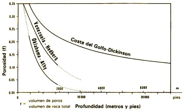 Migración de los Hidrocarburos - Relación Profundidad-Porosidad en distintas cuencas sedimentarias