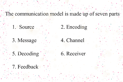 A Model of communication process