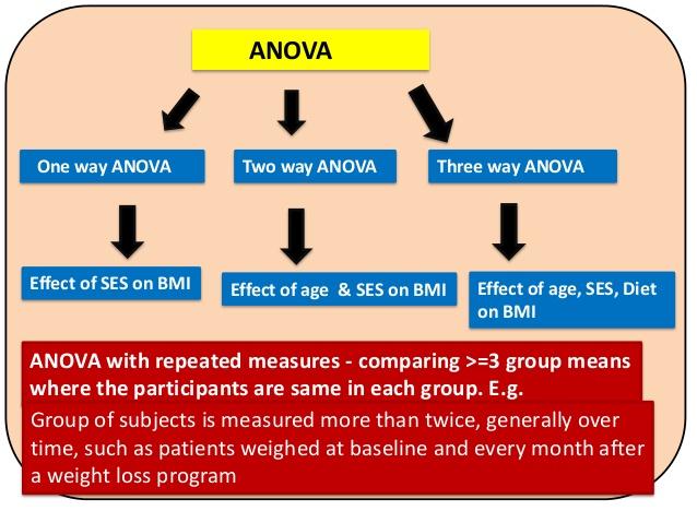 One-way Analysis of Variance (ANOVA)