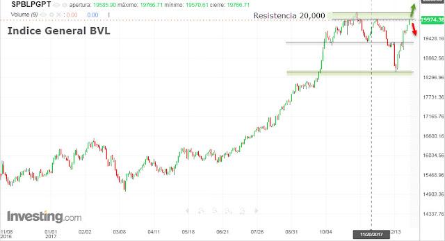 Cotización Bolsa de Valores de Lima