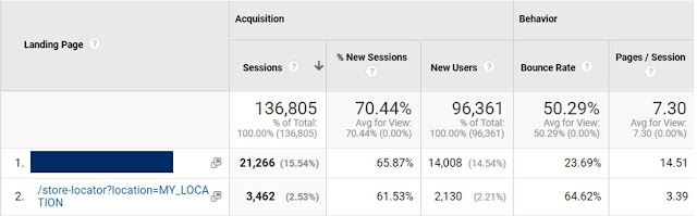 10 Tips To Avoid Failure In PPC Tactics For 2020