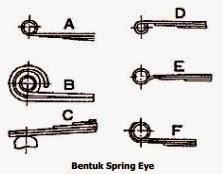 Bentuk Spring Eye
