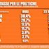 Ultimo sondaggio politico elettorale Tecnè