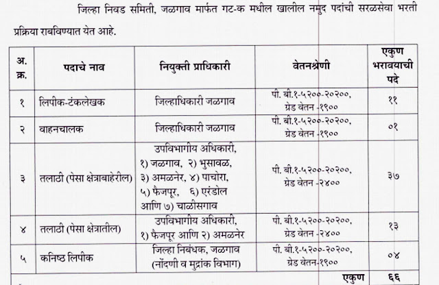Vacancy & Salary Details