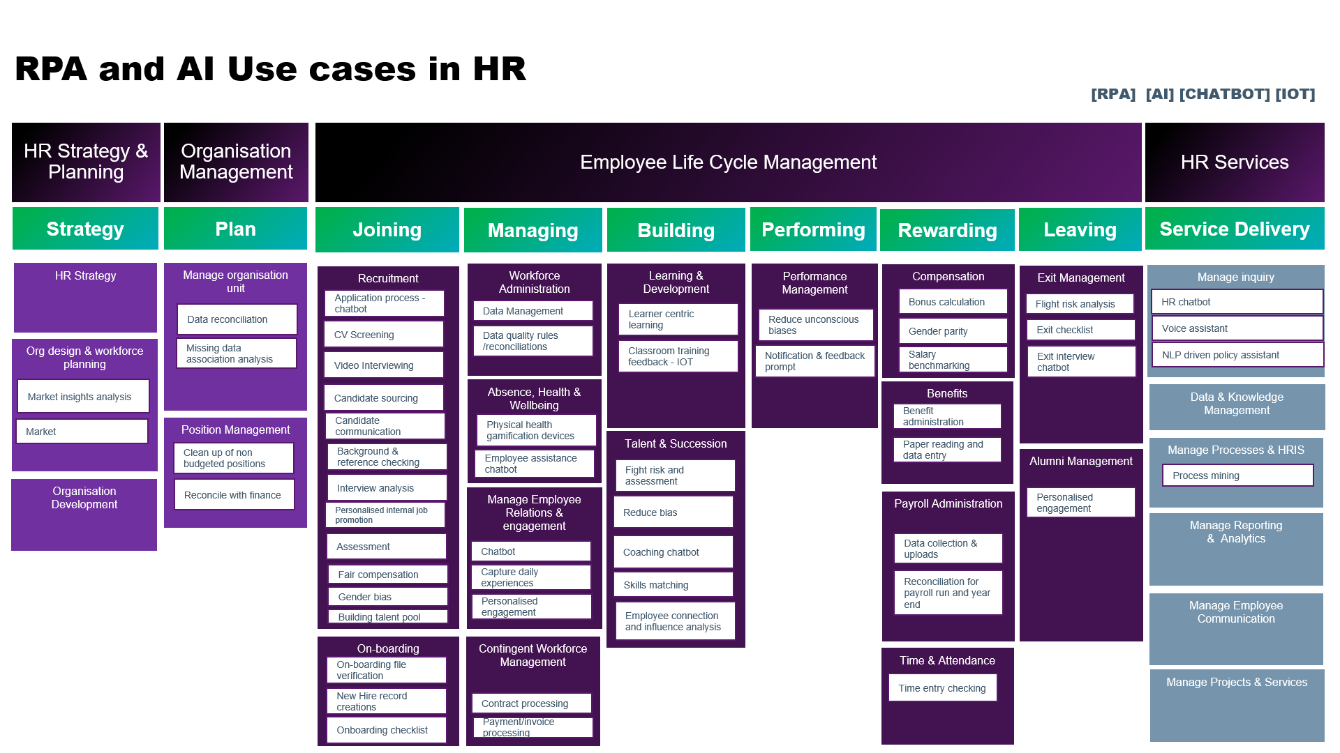 AI and RPA usecases in HR