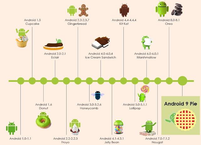 Urutan Sistem Operasi Android