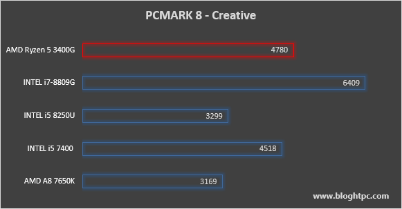 PCMark 8 Creative AMD RYZEN 5 3400G
