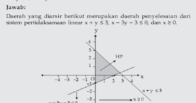 Latihan Soal Matematika Pertidaksamaan Linear Kelas 7 Mataoker