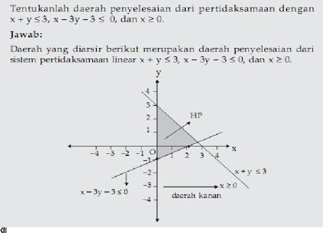 Latihan Soal Matematika - Pertidaksamaan Linear Kelas 7
