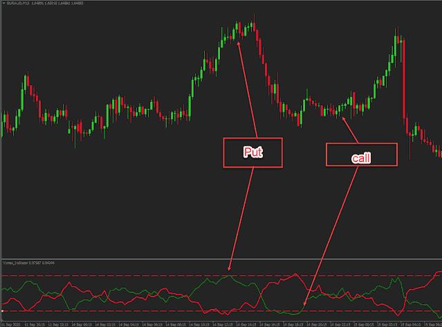 Vortex indicator trading on levels