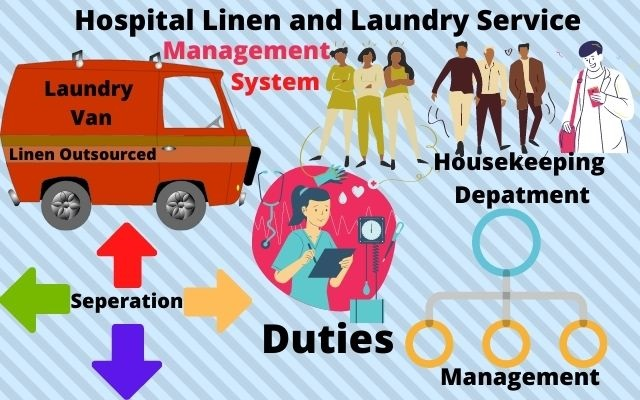 Hospital Linen and Laundry Service Management System | Nutshell